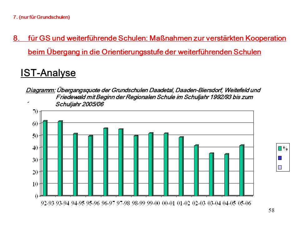 58 7. (nur für Grundschulen) 8. für GS und weiterführende Schulen: Maßnahmen zur verstärkten Kooperation beim Übergang in die Orientierungsstufe der w