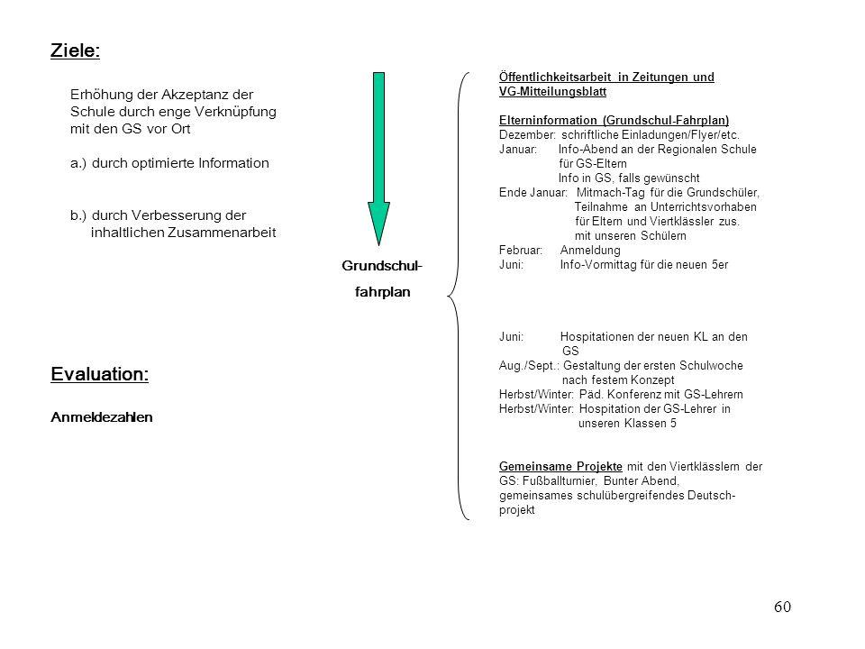 60 Öffentlichkeitsarbeit in Zeitungen und VG-Mitteilungsblatt Elterninformation (Grundschul-Fahrplan) Dezember: schriftliche Einladungen/Flyer/etc. Ja