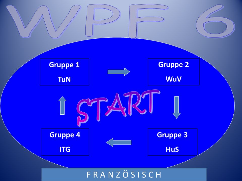 Gruppe 1 TuN Gruppe 2 WuV Gruppe 3 HuS Gruppe 4 ITG Wechsel-Termine: 26.10.; 14.12.; 22.02.; 26.04. F R A N Z Ö S I S C H