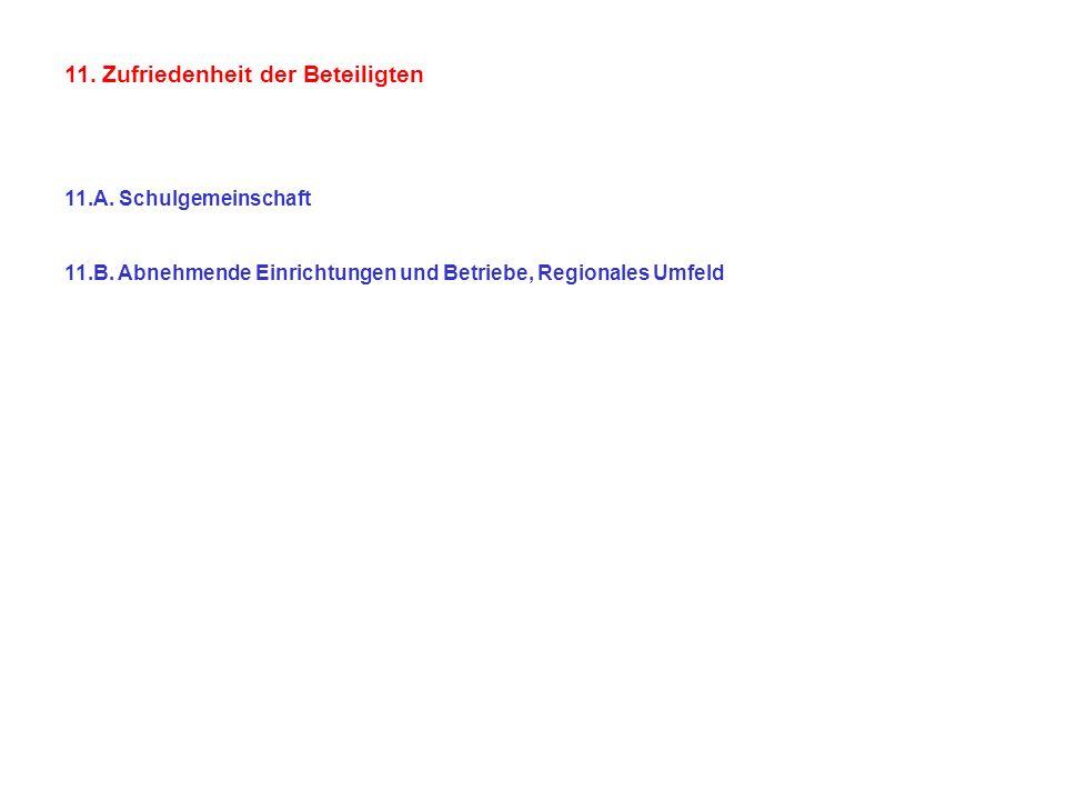 11. Zufriedenheit der Beteiligten 11.A. Schulgemeinschaft 11.B. Abnehmende Einrichtungen und Betriebe, Regionales Umfeld