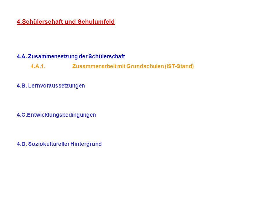 4.Schülerschaft und Schulumfeld 4.A. Zusammensetzung der Schülerschaft 4.A.1.Zusammenarbeit mit Grundschulen (IST-Stand) 4.B. Lernvoraussetzungen 4.C.