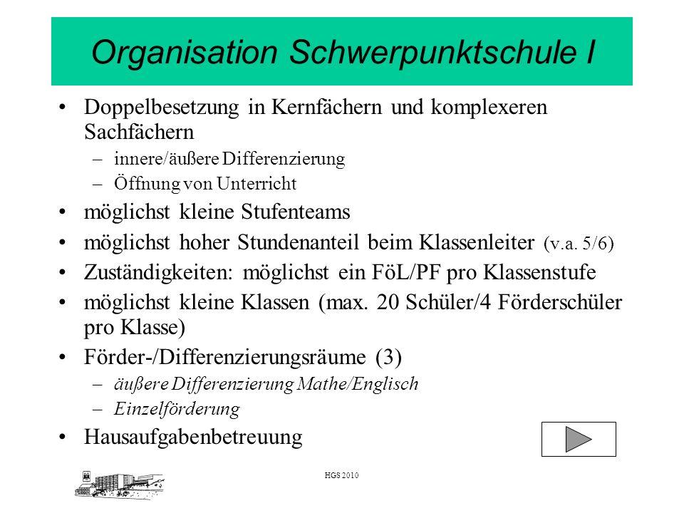 HGS 2010 Organisation Schwerpunktschule II Projekttag FSP G (Klassen 7-9) Konzept Werkstufe FSP G (12 Schulbesuchsjahre) wichtig: ständige Prüfung und bedarfsgerechte Anpassung organisatorischer und inhaltlicher Aspekte – unter dem Einfluss der entsprechenden (individuellen) Rahmenbedingungen