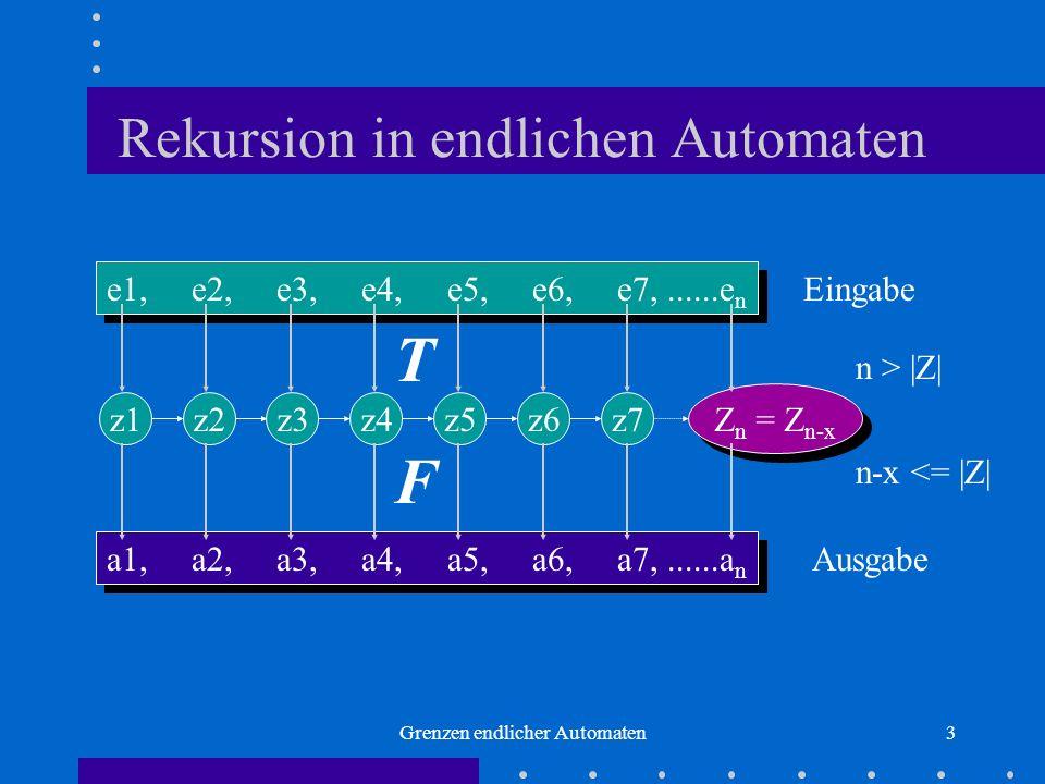 Grenzen endlicher Automaten3 Rekursion in endlichen Automaten e1, e2, e3, e4, e5, e6, e7,......e n a1, a2, a3, a4, a5, a6, a7,......a n Eingabe Ausgab