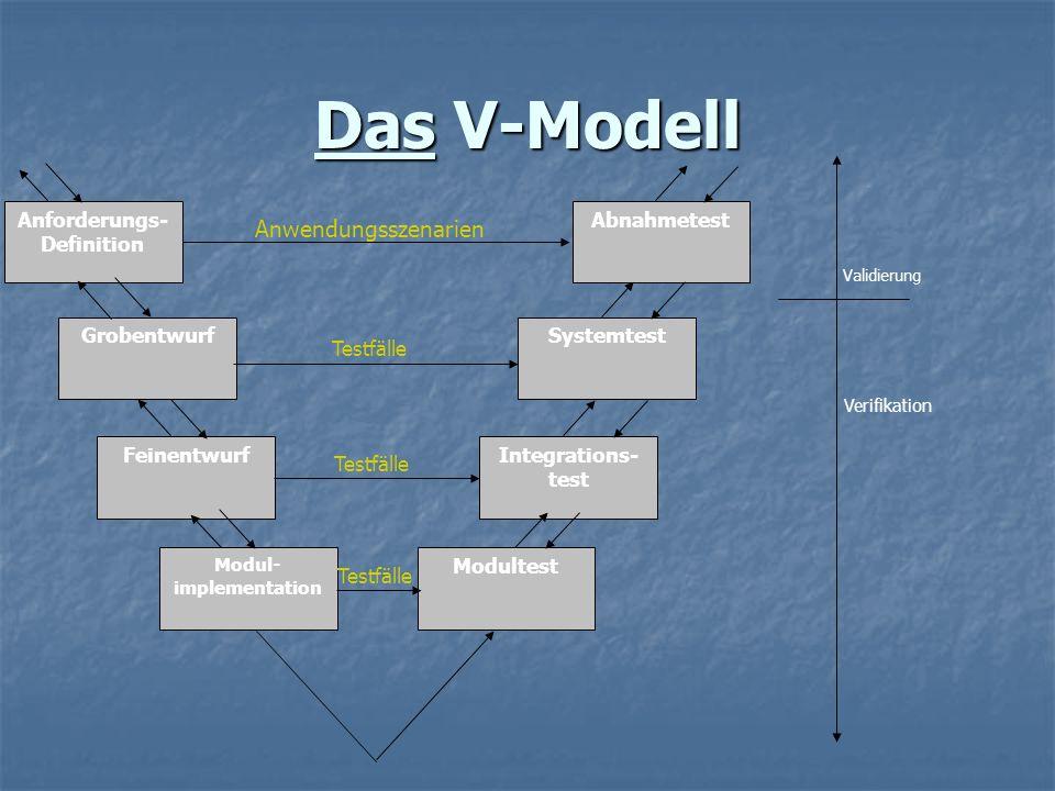 Das V-Modell Anforderungs- Definition Grobentwurf Feinentwurf Modul- implementation Abnahmetest Systemtest Integrations- test Modultest Anwendungsszen
