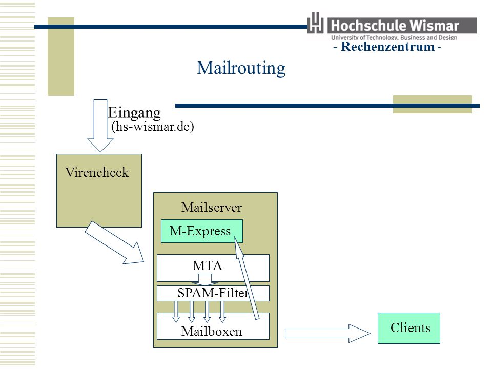 - Rechenzentrum - Mailrouting Eingang Virencheck Clients Mailserver M-Express MTA SPAM-Filter Mailboxen Ausgang (hs-wismar.de) Leistung der Virenchecker verbessern