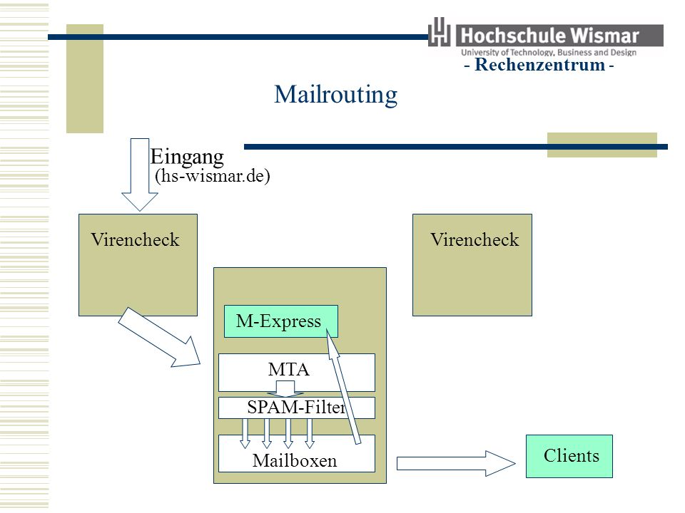 - Rechenzentrum - Mailrouting Eingang Virencheck Clients Mailserver M-Express MTA SPAM-Filter Mailboxen Ausgang (hs-wismar.de) Spezial-MTA zur SPAM-Minimierung MTA
