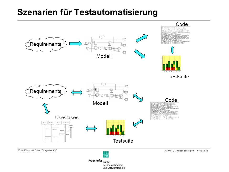 25.11.2004 / VW Drive IT im gedas AVC © Prof. Dr. Holger Schlingloff Folie 15/19 Szenarien für Testautomatisierung Requirements Modell Code Testsuite