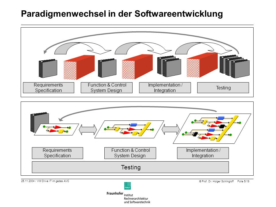 25.11.2004 / VW Drive IT im gedas AVC © Prof. Dr. Holger Schlingloff Folie 5/19 Requirements Specification Function & Control System Design Implementa