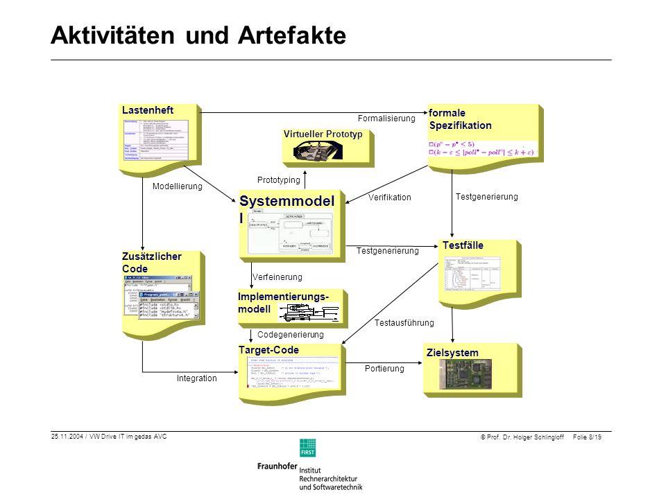 25.11.2004 / VW Drive IT im gedas AVC © Prof. Dr. Holger Schlingloff Folie 8/19 Aktivitäten und Artefakte Lastenheft formale Spezifikation Virtueller