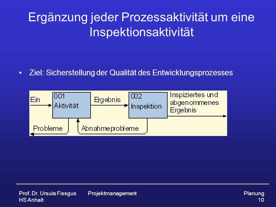 Prof. Dr. Ursula Fissgus HS Anhalt ProjektmanagementPlanung 10 Ergänzung jeder Prozessaktivität um eine Inspektionsaktivität Ziel: Sicherstellung der