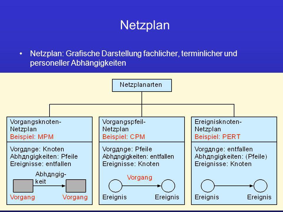 Prof. Dr. Ursula Fissgus HS Anhalt ProjektmanagementPlanung 13 Netzplan Netzplan: Grafische Darstellung fachlicher, terminlicher und personeller Abhän
