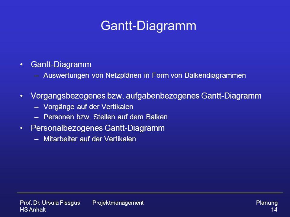 Prof. Dr. Ursula Fissgus HS Anhalt ProjektmanagementPlanung 14 Gantt-Diagramm –Auswertungen von Netzplänen in Form von Balkendiagrammen Vorgangsbezoge