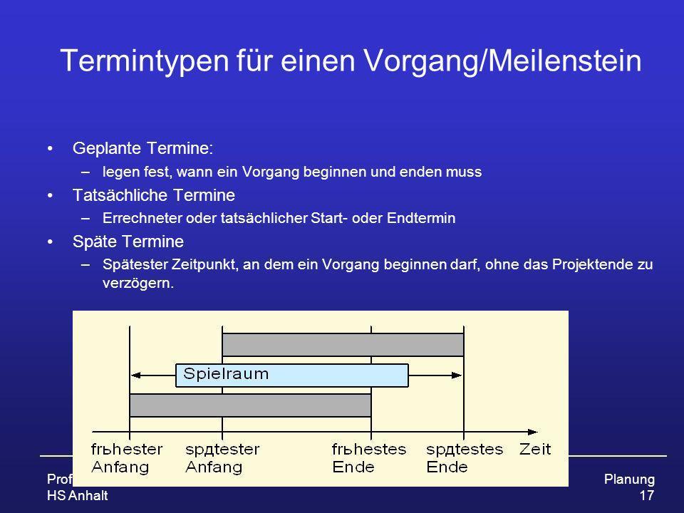 Prof. Dr. Ursula Fissgus HS Anhalt ProjektmanagementPlanung 17 Termintypen für einen Vorgang/Meilenstein Geplante Termine: –legen fest, wann ein Vorga