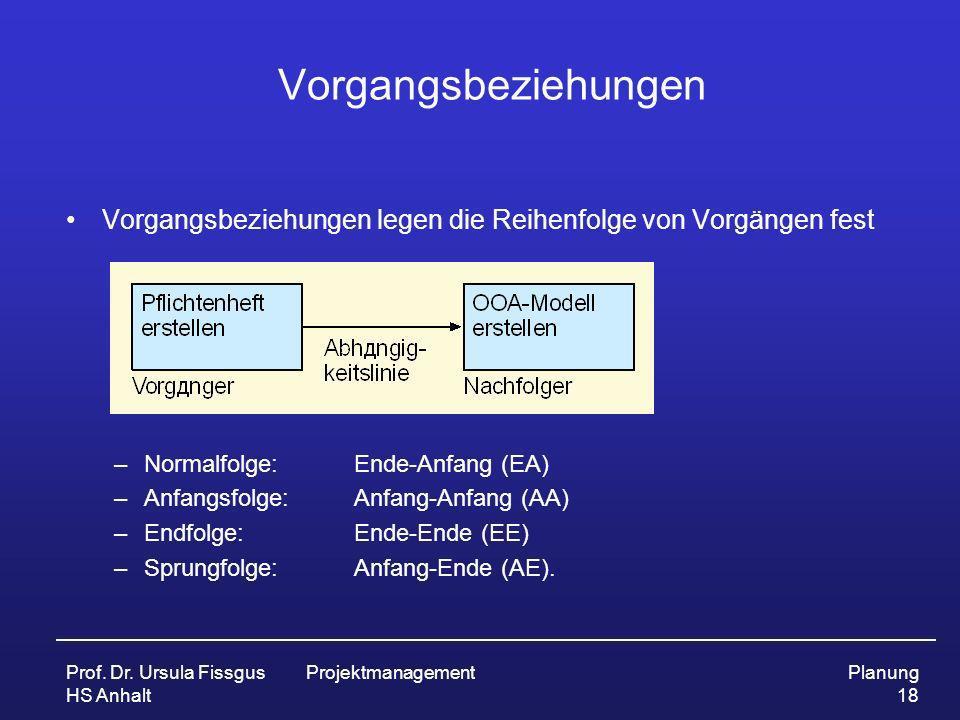 Prof. Dr. Ursula Fissgus HS Anhalt ProjektmanagementPlanung 18 Vorgangsbeziehungen Vorgangsbeziehungen legen die Reihenfolge von Vorgängen fest –Norma