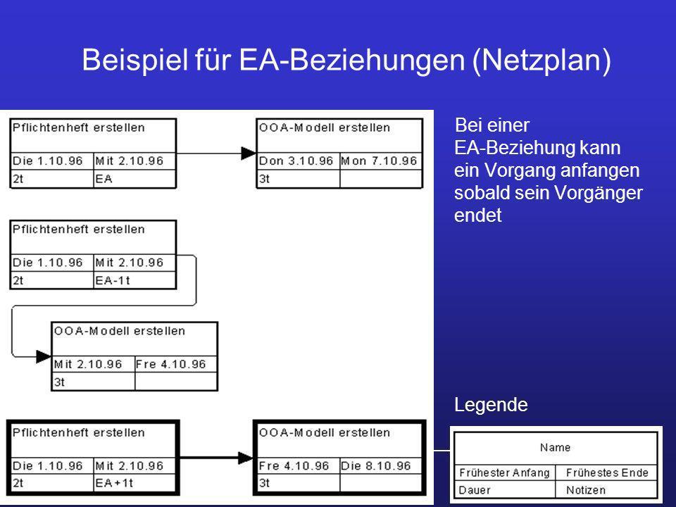 Prof. Dr. Ursula Fissgus HS Anhalt ProjektmanagementPlanung 20 Beispiel für EA-Beziehungen (Netzplan) Bei einer EA-Beziehung kann ein Vorgang anfangen