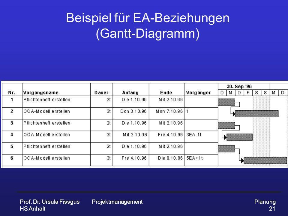 Prof. Dr. Ursula Fissgus HS Anhalt ProjektmanagementPlanung 21 Beispiel für EA-Beziehungen (Gantt-Diagramm)