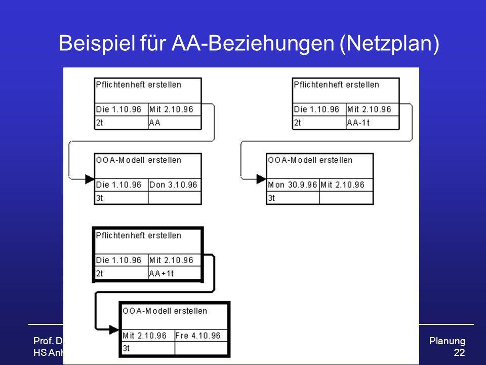 Prof. Dr. Ursula Fissgus HS Anhalt ProjektmanagementPlanung 22 Beispiel für AA-Beziehungen (Netzplan)