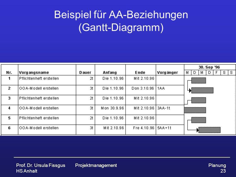 Prof. Dr. Ursula Fissgus HS Anhalt ProjektmanagementPlanung 23 Beispiel für AA-Beziehungen (Gantt-Diagramm)