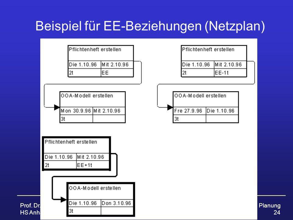 Prof. Dr. Ursula Fissgus HS Anhalt ProjektmanagementPlanung 24 Beispiel für EE-Beziehungen (Netzplan)