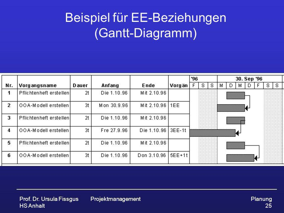 Prof. Dr. Ursula Fissgus HS Anhalt ProjektmanagementPlanung 25 Beispiel für EE-Beziehungen (Gantt-Diagramm)