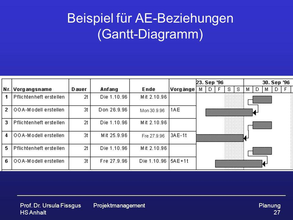Prof. Dr. Ursula Fissgus HS Anhalt ProjektmanagementPlanung 27 Beispiel für AE-Beziehungen (Gantt-Diagramm) Mon 30.9.96 Fre 27.9.96
