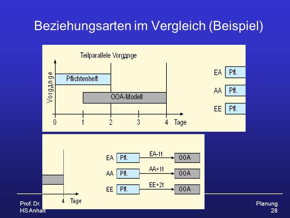 Prof. Dr. Ursula Fissgus HS Anhalt ProjektmanagementPlanung 28 Beziehungsarten im Vergleich (Beispiel)
