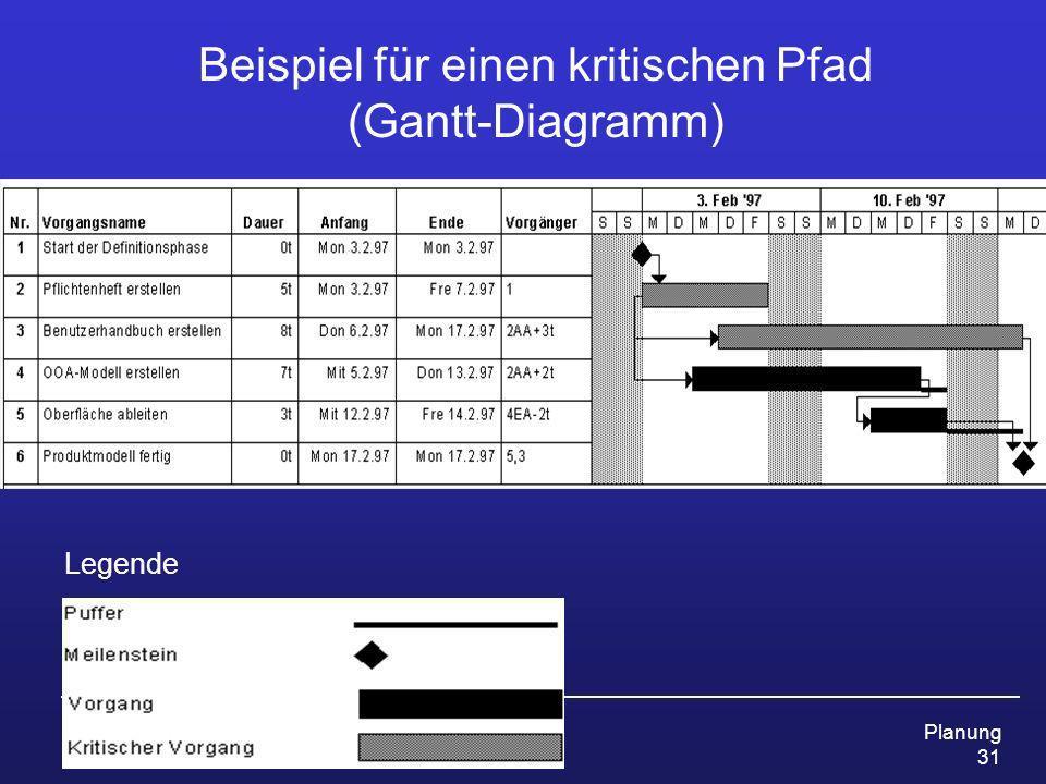 Prof. Dr. Ursula Fissgus HS Anhalt ProjektmanagementPlanung 31 Beispiel für einen kritischen Pfad (Gantt-Diagramm) Legende