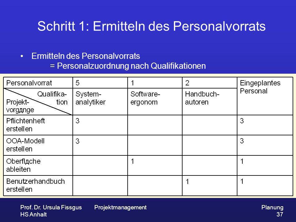 Prof. Dr. Ursula Fissgus HS Anhalt ProjektmanagementPlanung 37 Schritt 1: Ermitteln des Personalvorrats Ermitteln des Personalvorrats = Personalzuordn