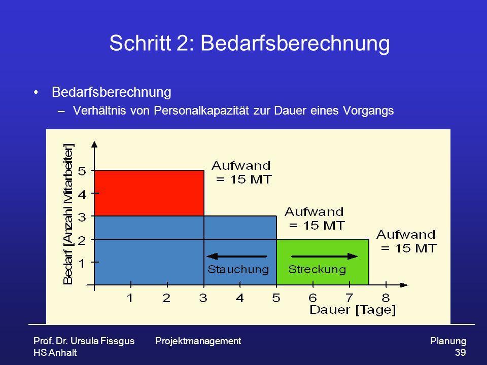 Prof. Dr. Ursula Fissgus HS Anhalt ProjektmanagementPlanung 39 Schritt 2: Bedarfsberechnung Bedarfsberechnung –Verhältnis von Personalkapazität zur Da