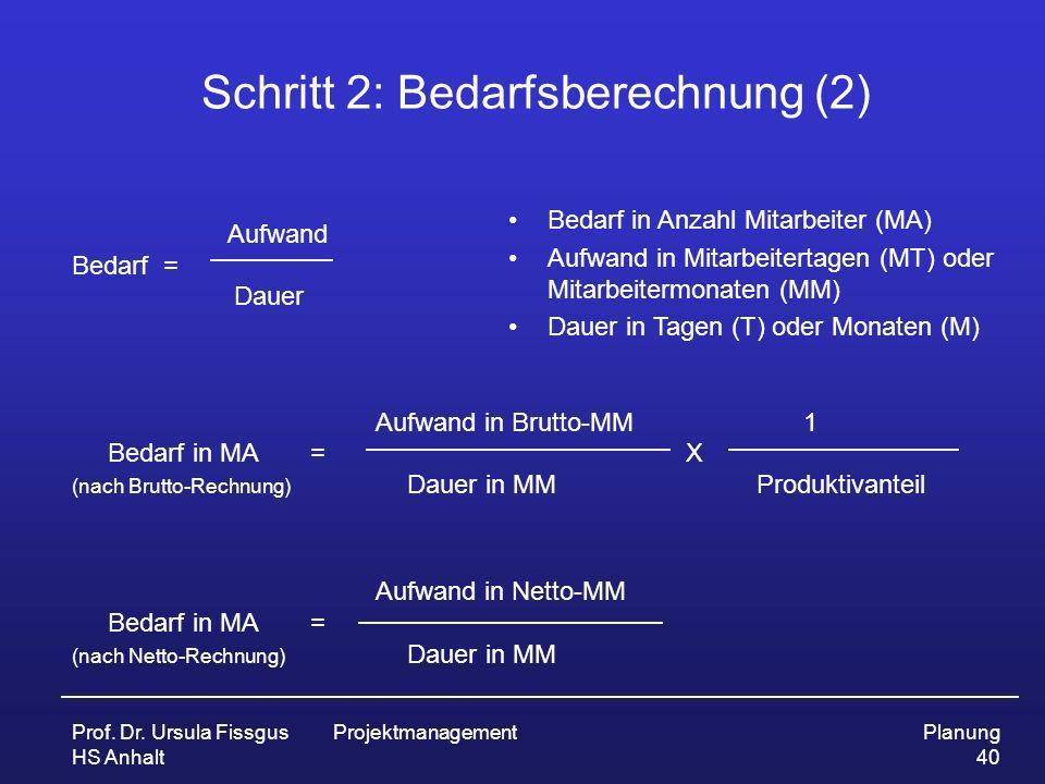 Prof. Dr. Ursula Fissgus HS Anhalt ProjektmanagementPlanung 40 Schritt 2: Bedarfsberechnung (2) Aufwand Bedarf = Dauer Aufwand in Brutto-MM1 Bedarf in