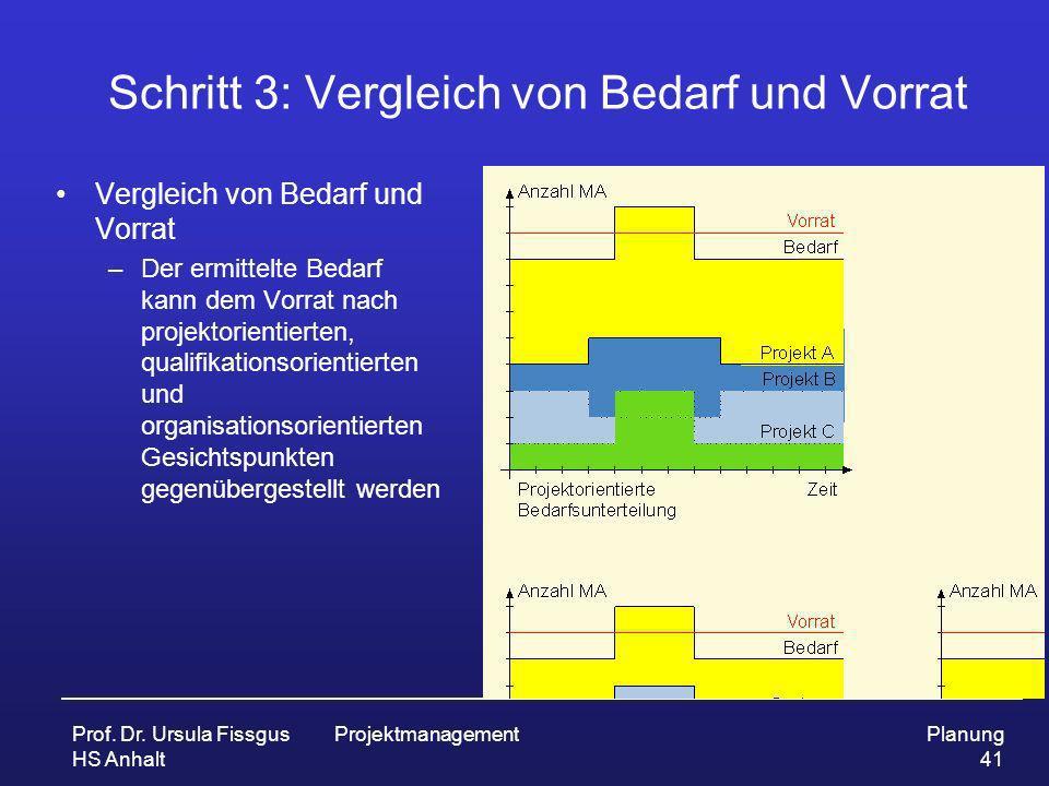 Prof. Dr. Ursula Fissgus HS Anhalt ProjektmanagementPlanung 41 Schritt 3: Vergleich von Bedarf und Vorrat Vergleich von Bedarf und Vorrat –Der ermitte