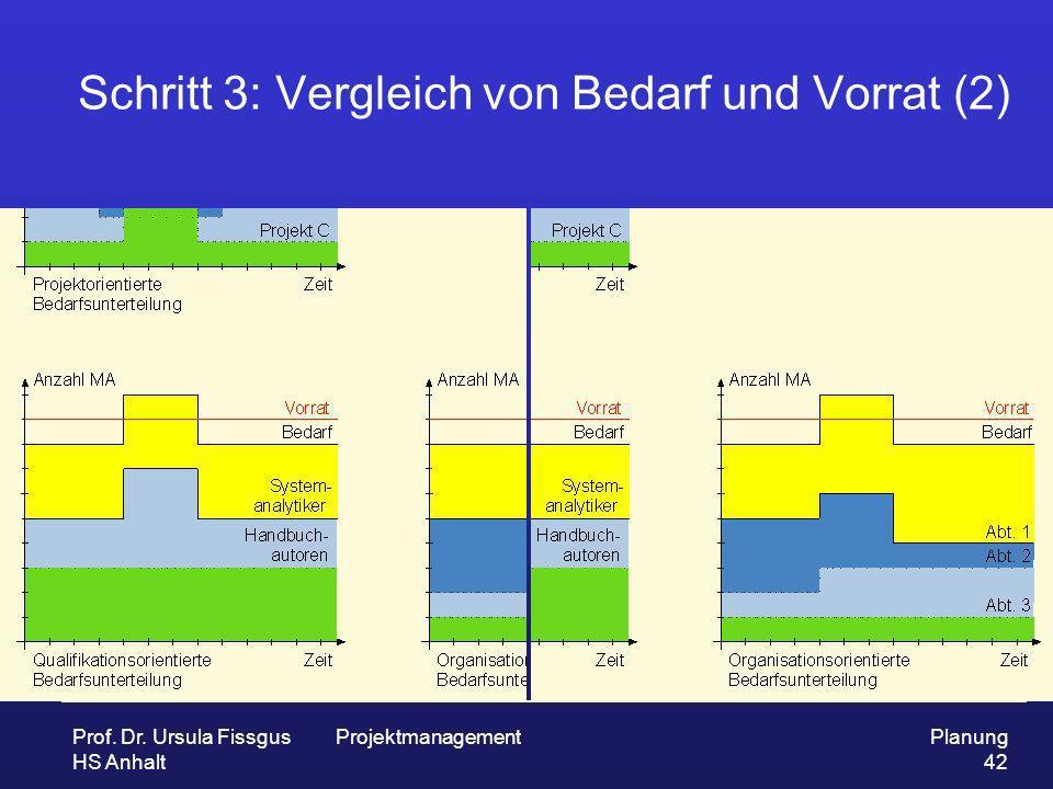 Prof. Dr. Ursula Fissgus HS Anhalt ProjektmanagementPlanung 42 Schritt 3: Vergleich von Bedarf und Vorrat (2)