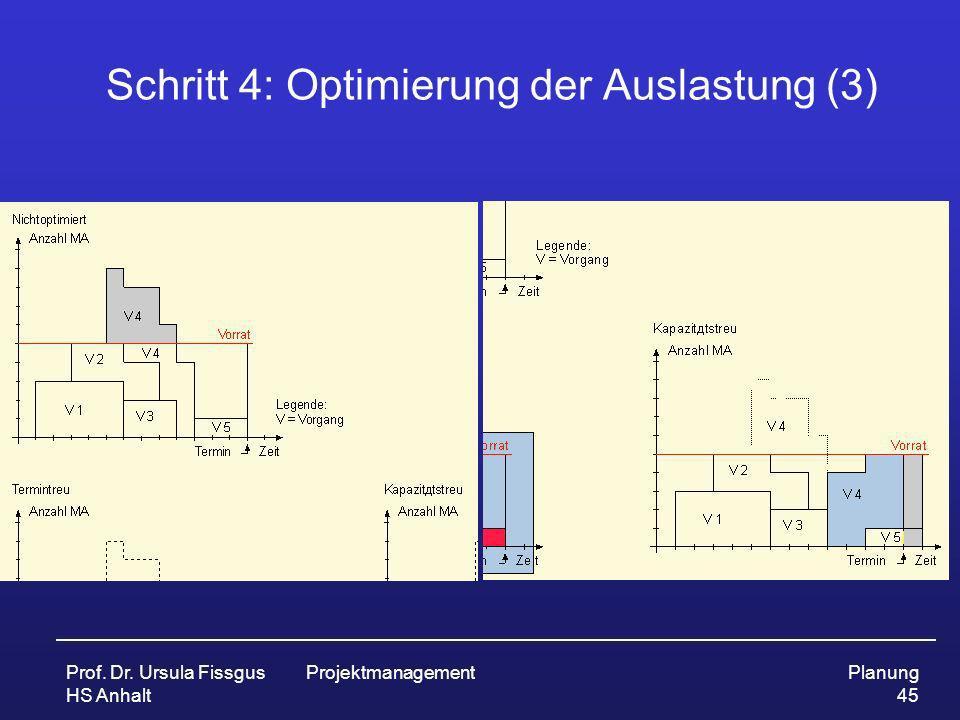 Prof. Dr. Ursula Fissgus HS Anhalt ProjektmanagementPlanung 45 Schritt 4: Optimierung der Auslastung (3)