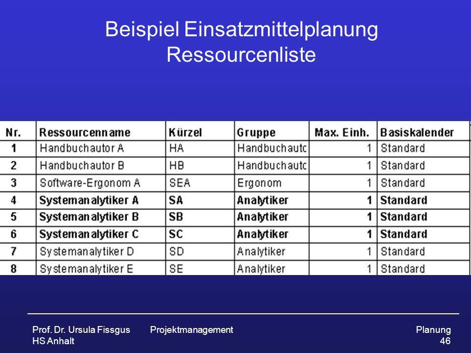 Prof. Dr. Ursula Fissgus HS Anhalt ProjektmanagementPlanung 46 Beispiel Einsatzmittelplanung Ressourcenliste