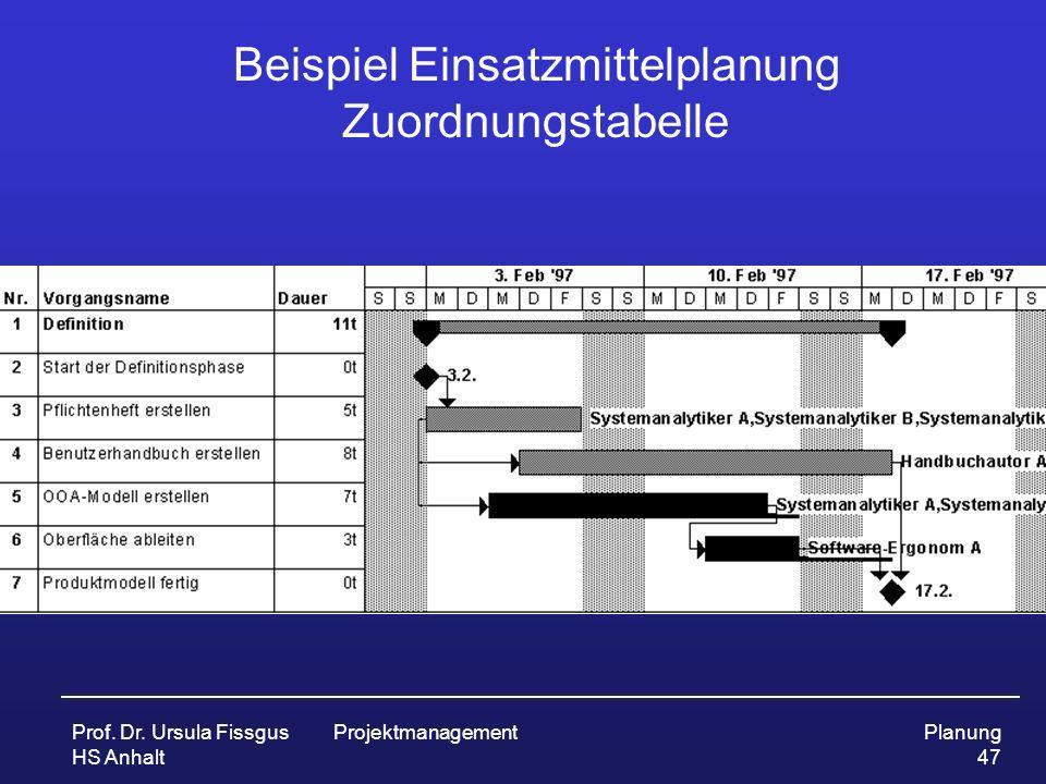 Prof. Dr. Ursula Fissgus HS Anhalt ProjektmanagementPlanung 47 Beispiel Einsatzmittelplanung Zuordnungstabelle