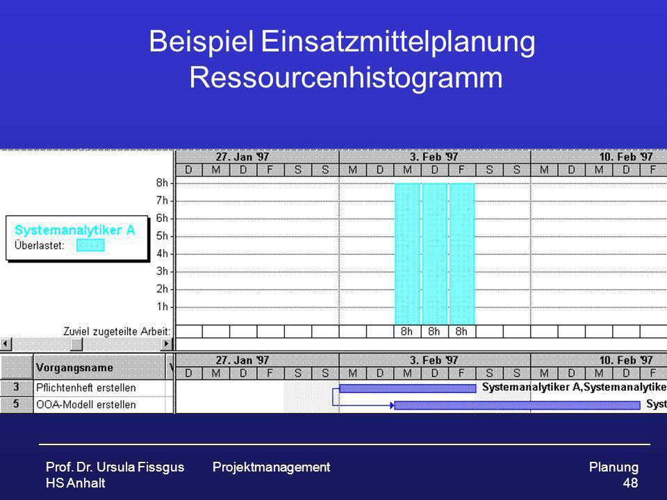 Prof. Dr. Ursula Fissgus HS Anhalt ProjektmanagementPlanung 48 Beispiel Einsatzmittelplanung Ressourcenhistogramm