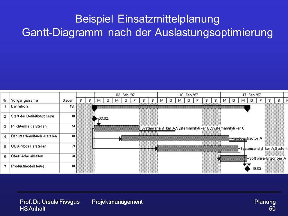 Prof. Dr. Ursula Fissgus HS Anhalt ProjektmanagementPlanung 50 Beispiel Einsatzmittelplanung Gantt-Diagramm nach der Auslastungsoptimierung