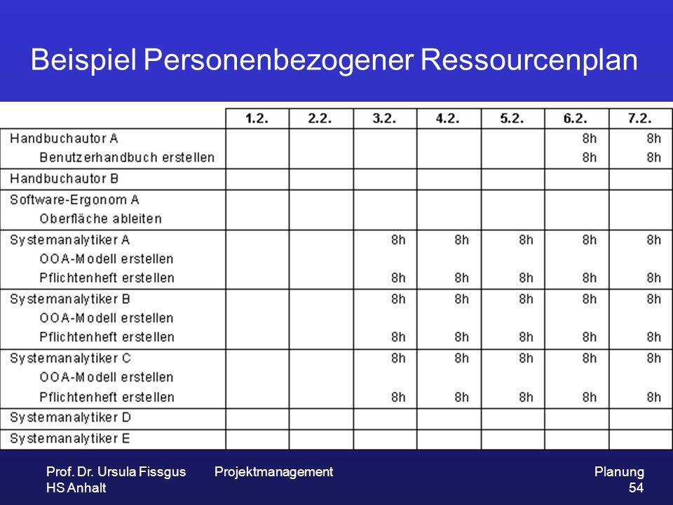 Prof. Dr. Ursula Fissgus HS Anhalt ProjektmanagementPlanung 54 Beispiel Personenbezogener Ressourcenplan