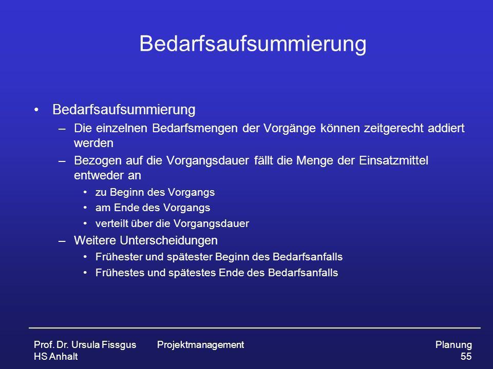 Prof. Dr. Ursula Fissgus HS Anhalt ProjektmanagementPlanung 55 Bedarfsaufsummierung –Die einzelnen Bedarfsmengen der Vorgänge können zeitgerecht addie