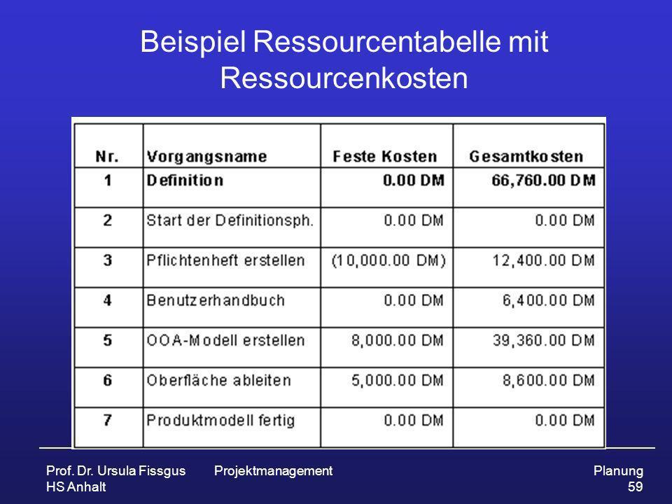 Prof. Dr. Ursula Fissgus HS Anhalt ProjektmanagementPlanung 59 Beispiel Ressourcentabelle mit Ressourcenkosten