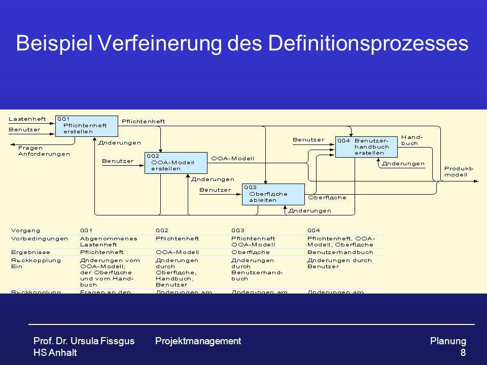 Prof. Dr. Ursula Fissgus HS Anhalt ProjektmanagementPlanung 8 Beispiel Verfeinerung des Definitionsprozesses