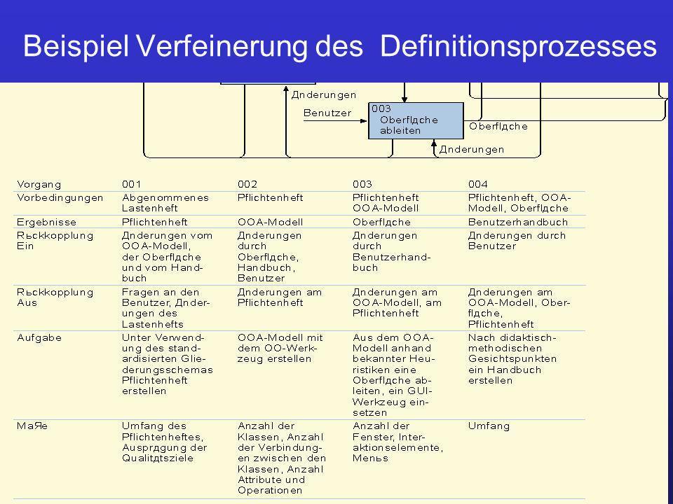 Prof. Dr. Ursula Fissgus HS Anhalt ProjektmanagementPlanung 9 Beispiel Verfeinerung des Definitionsprozesses