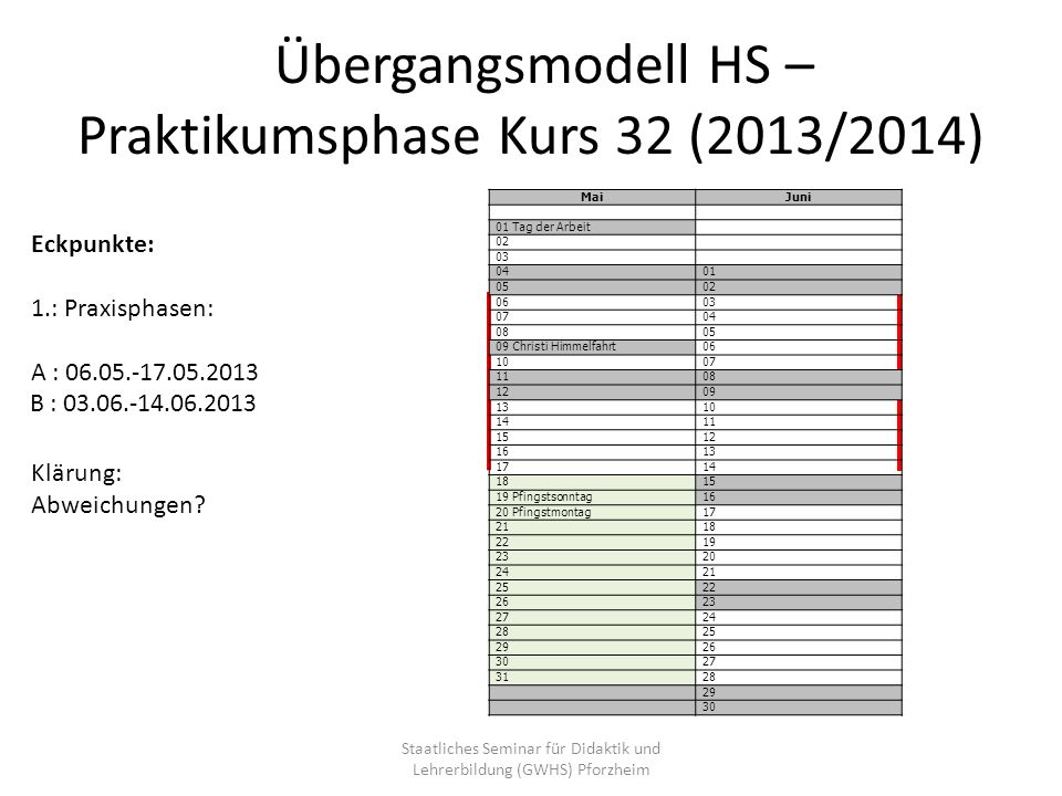 Übergangsmodell HS – Praktikumsphase Kurs 32 (2013/2014) Eckpunkte: 1.: Praxisphasen: A : 06.05.-17.05.2013 B : 03.06.-14.06.2013 Klärung: Abweichunge