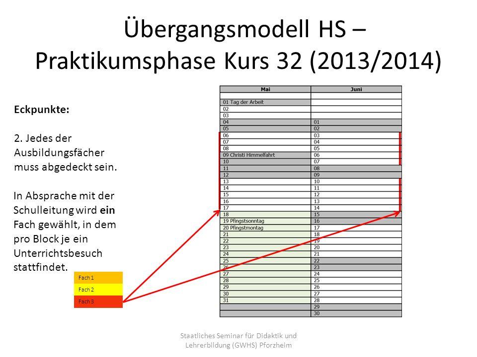 Übergangsmodell HS – Praktikumsphase Kurs 32 (2013/2014) Eckpunkte: 2. Jedes der Ausbildungsfächer muss abgedeckt sein. In Absprache mit der Schulleit