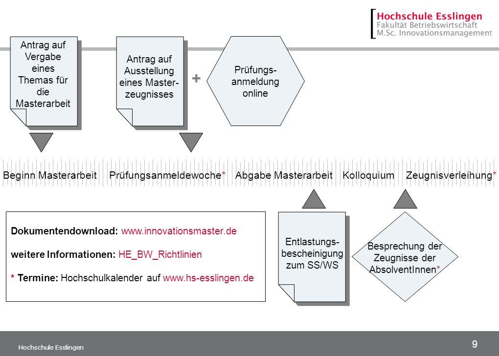 9 Hochschule Esslingen Antrag auf Vergabe eines Themas für die Masterarbeit Prüfungs- anmeldung online Beginn MasterarbeitPrüfungsanmeldewoche*Abgabe