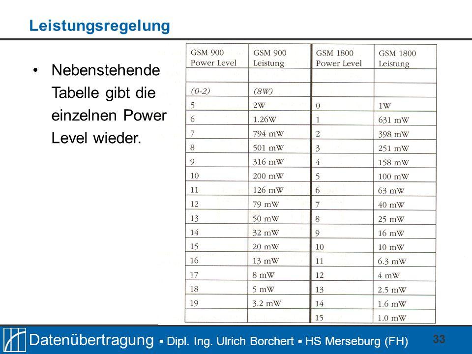 Datenübertragung Dipl. Ing. Ulrich Borchert HS Merseburg (FH) 33 Leistungsregelung Nebenstehende Tabelle gibt die einzelnen Power Level wieder.