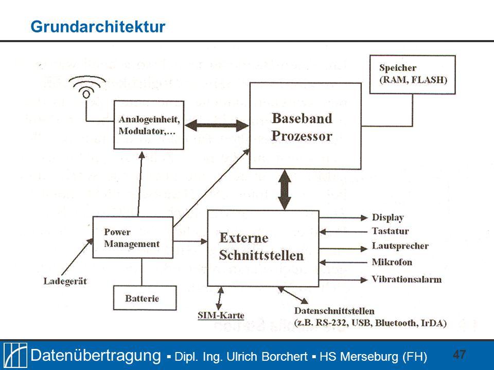 Datenübertragung Dipl. Ing. Ulrich Borchert HS Merseburg (FH) 47 Grundarchitektur