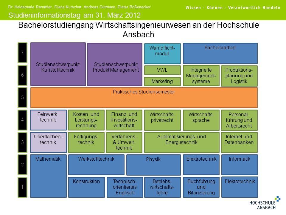 Studieninformationstag am 31. März 2012 Dr. Heidemarie Rammler, Diana Kurschat, Andreas Gutmann, Dieter Bößenecker Bachelorstudiengang Wirtschaftsinge