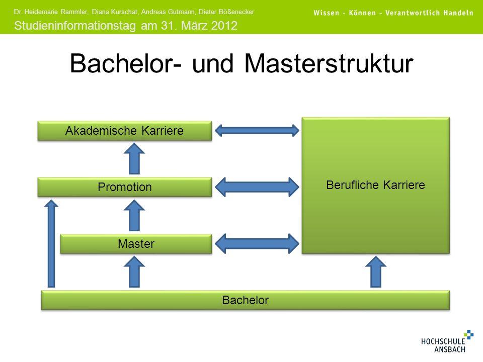 Studieninformationstag am 31. März 2012 Dr. Heidemarie Rammler, Diana Kurschat, Andreas Gutmann, Dieter Bößenecker Bachelor- und Masterstruktur Bachel