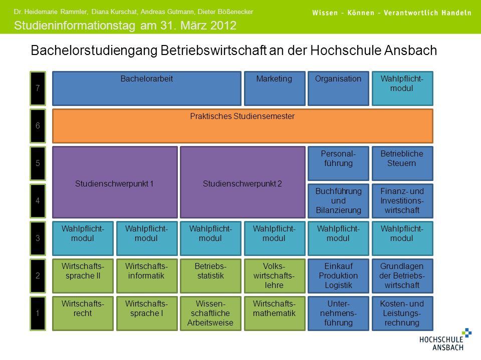 Studieninformationstag am 31. März 2012 Dr. Heidemarie Rammler, Diana Kurschat, Andreas Gutmann, Dieter Bößenecker Bachelorstudiengang Betriebswirtsch